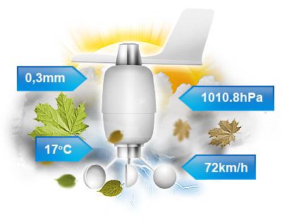 Fibaro RGBW Controller - sensors