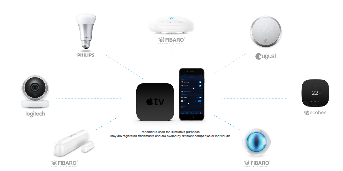 homekit fibaro door window sensor