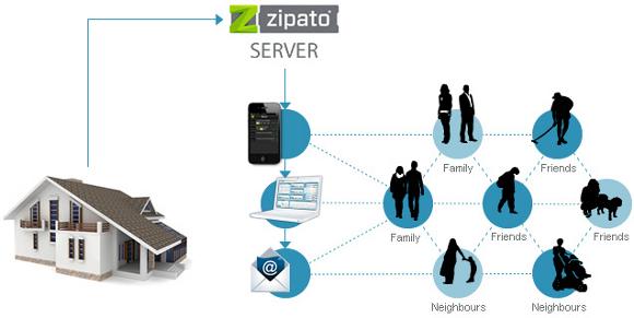 Zipabox domáca automizácia