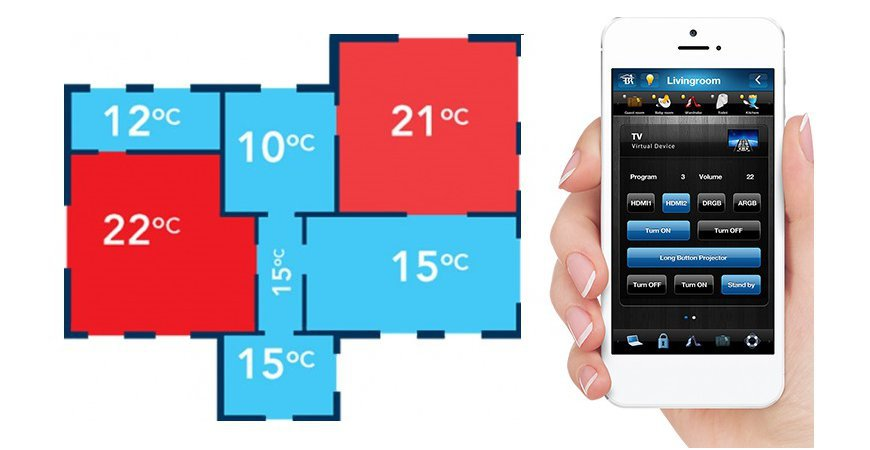 Zone heating in the Fibaro system