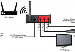 Wireless control of IR devices through Z-Wave